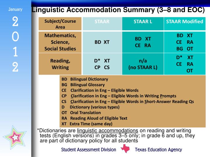 Linguistic Accommodation Summary (3–8 and EOC)