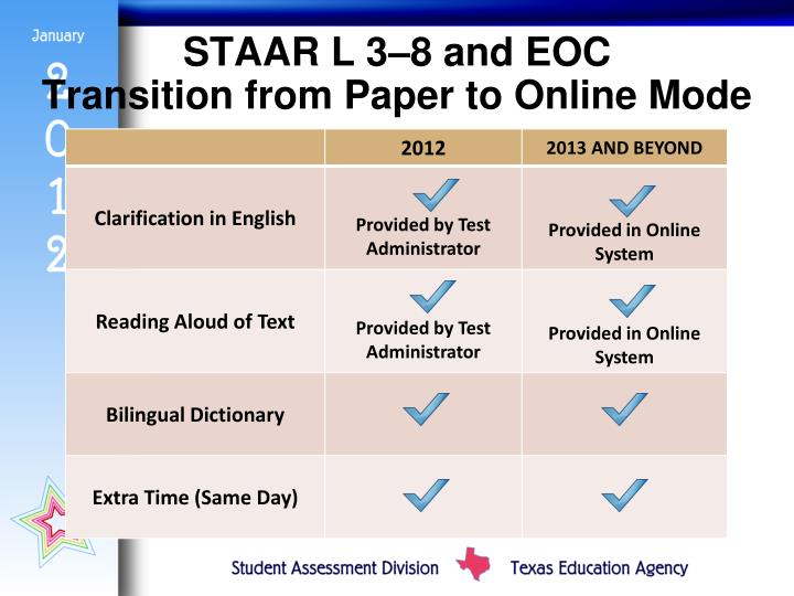 STAAR L 3–8 and EOC