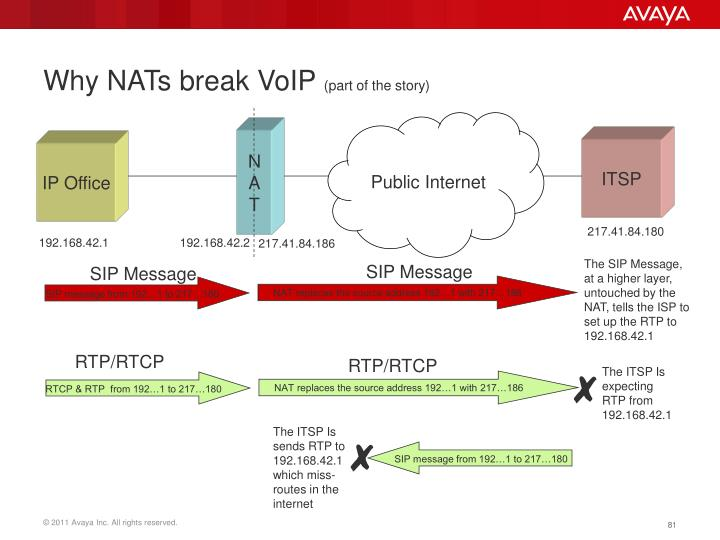 Why NATs break VoIP