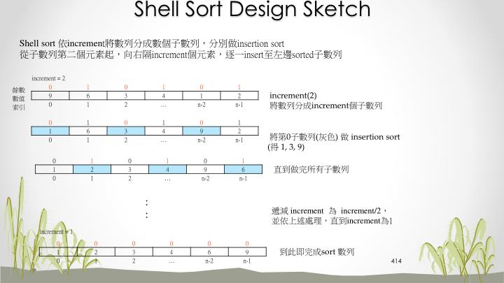 Shell Sort Design Sketch