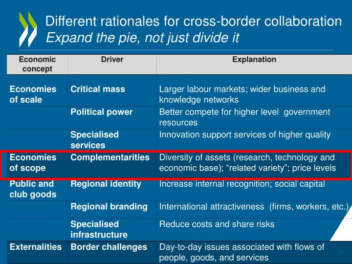 Different rationales for cross-border collaboration