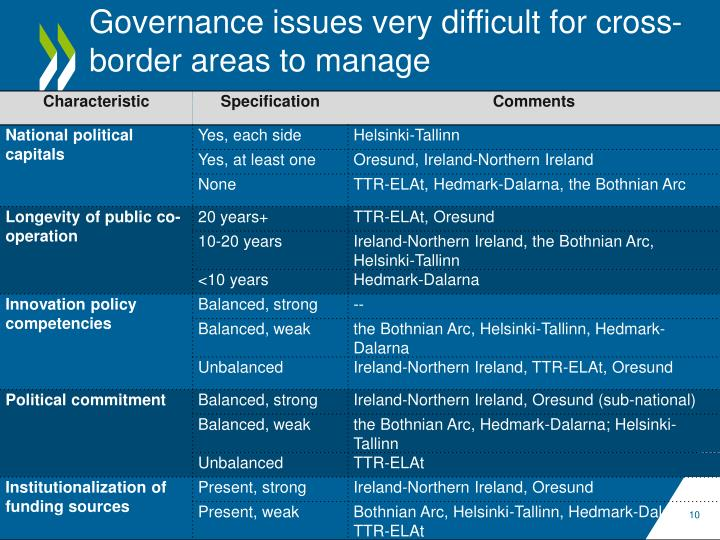 Governance issues very difficult for cross-border areas to manage