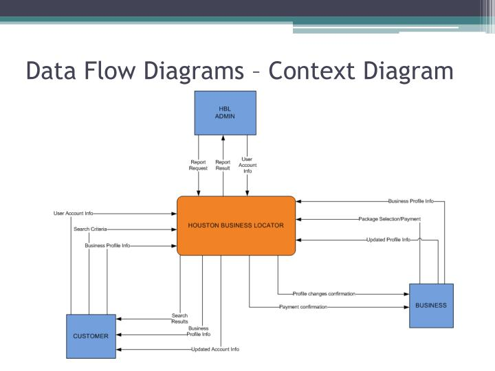 Data Flow Diagrams – Context Diagram