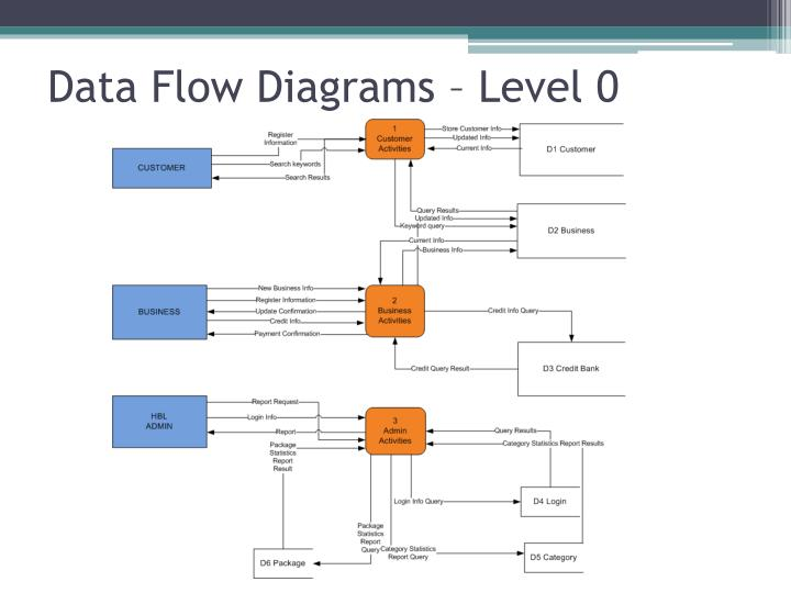 Data Flow Diagrams – Level 0