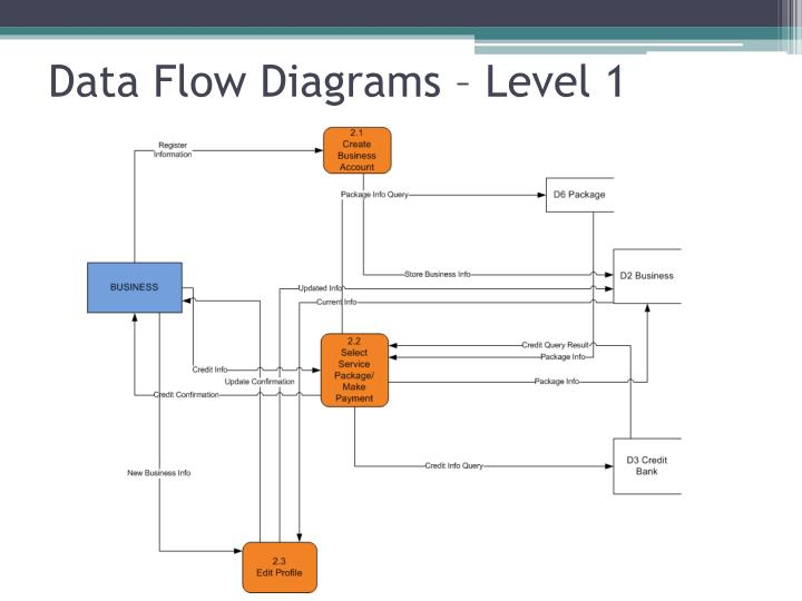 Data Flow Diagrams – Level 1