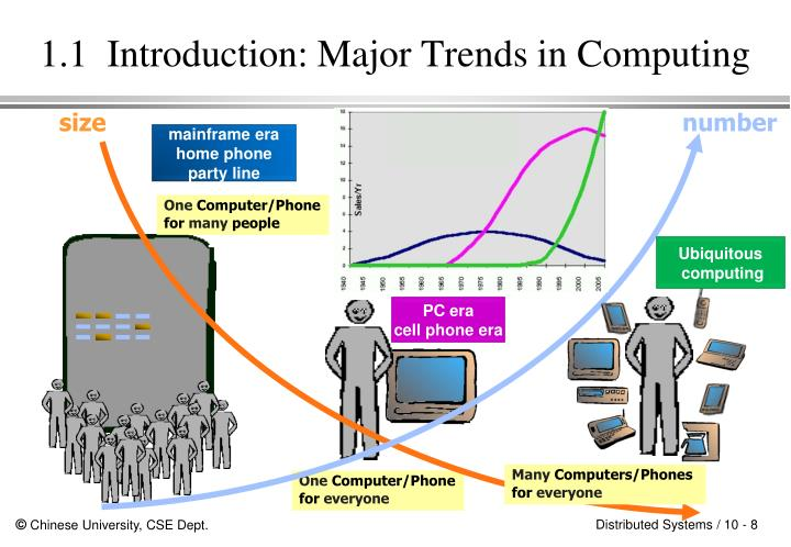 1.1  Introduction: Major Trends in Computing