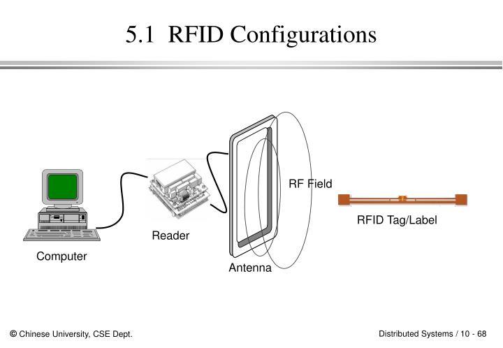 RF Field