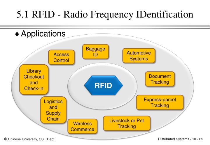 5.1 RFID - Radio Frequency IDentification
