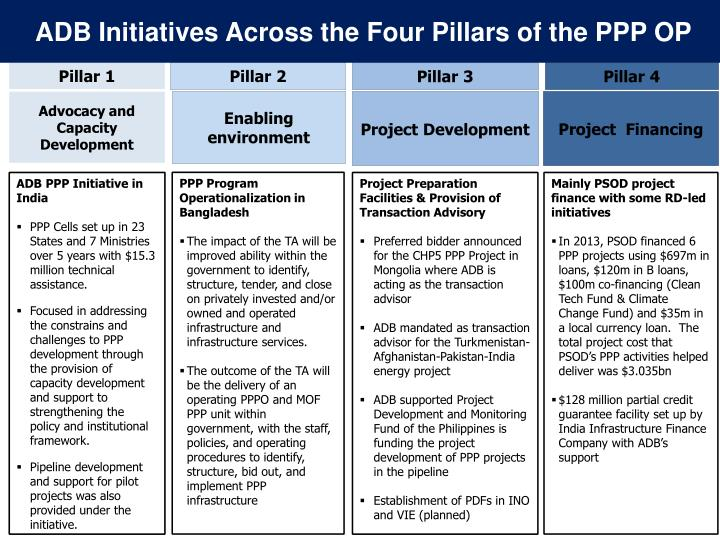 ADB Initiatives Across the Four Pillars of the PPP OP