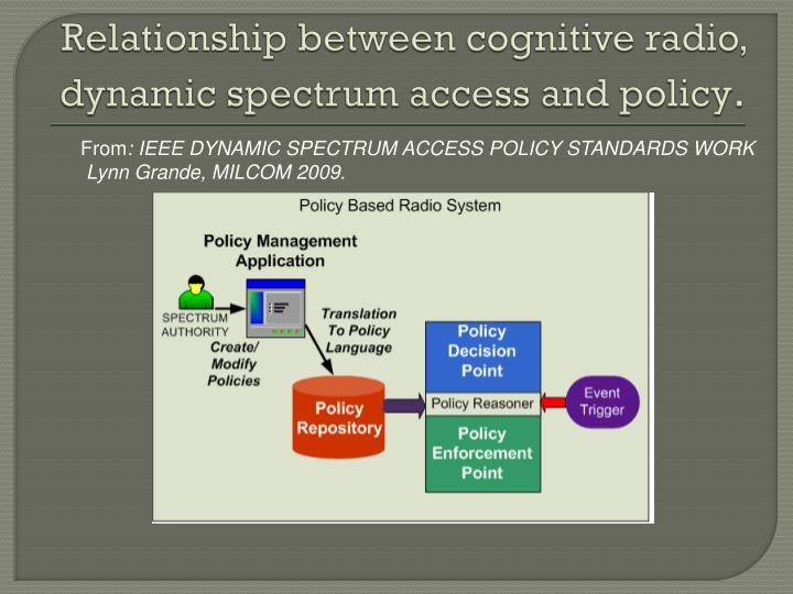 Relationship between cognitive radio,