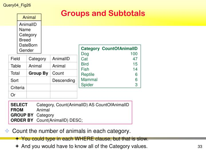 Groups and Subtotals