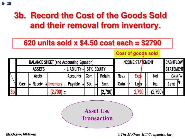 3b.  Record the Cost of the Goods Sold