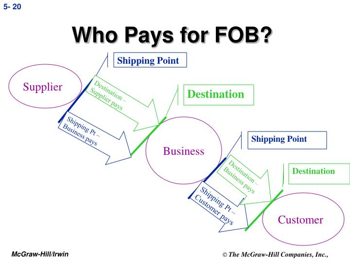Who Pays for FOB?