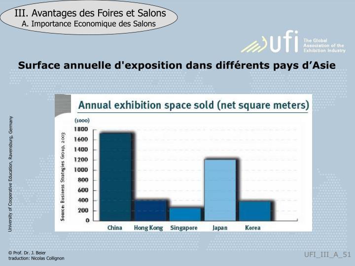 Surface annuelle d'exposition dans différents pays d'Asie