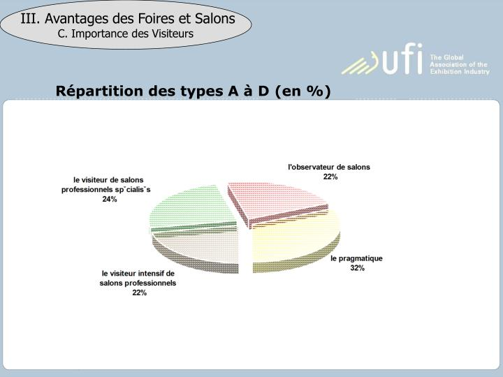 Répartition des types A à D