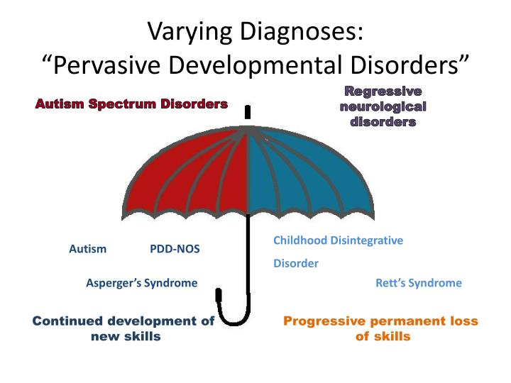 Varying Diagnoses: