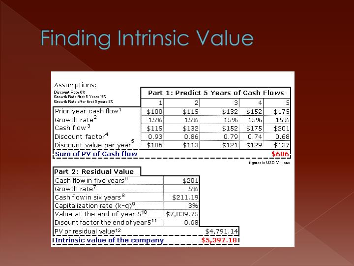 Finding Intrinsic Value