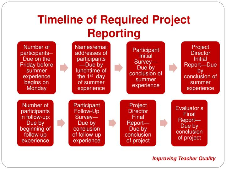 Timeline of Required Project Reporting