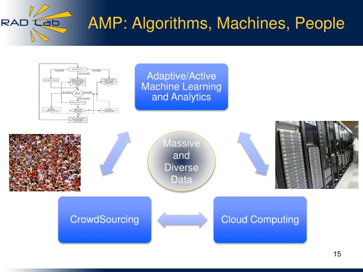 AMP: Algorithms, Machines, People