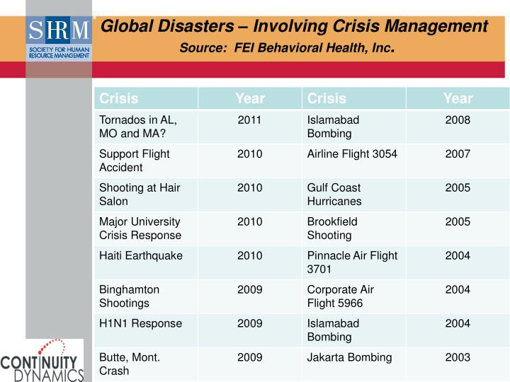 Global Disasters – Involving Crisis Management