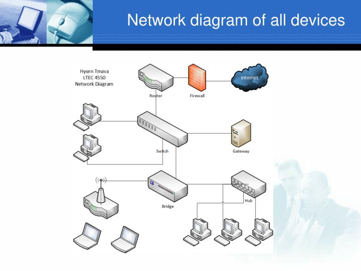 Network diagram of all devices