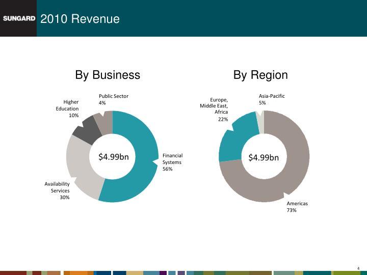 2010 Revenue