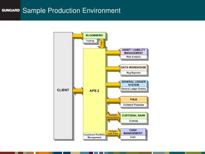 Sample Production Environment