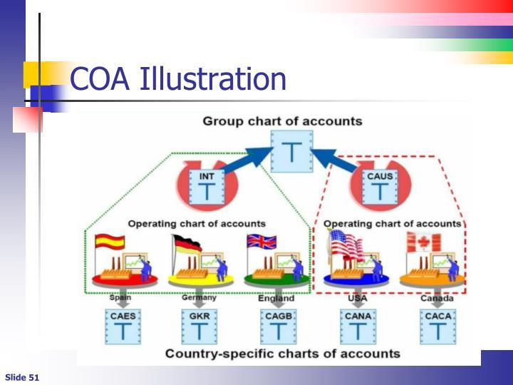 COA Illustration