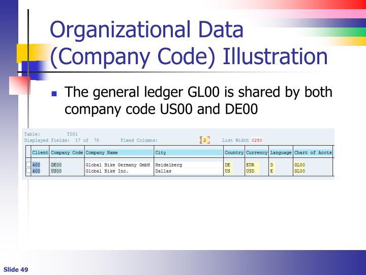 Organizational Data