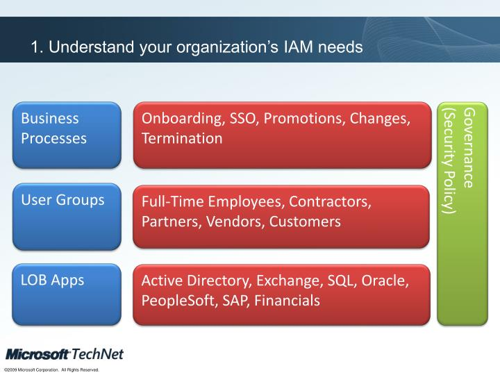 1. Understand your organization's IAM needs