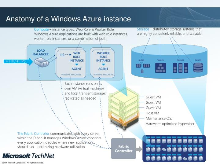 Anatomy of a Windows Azure instance