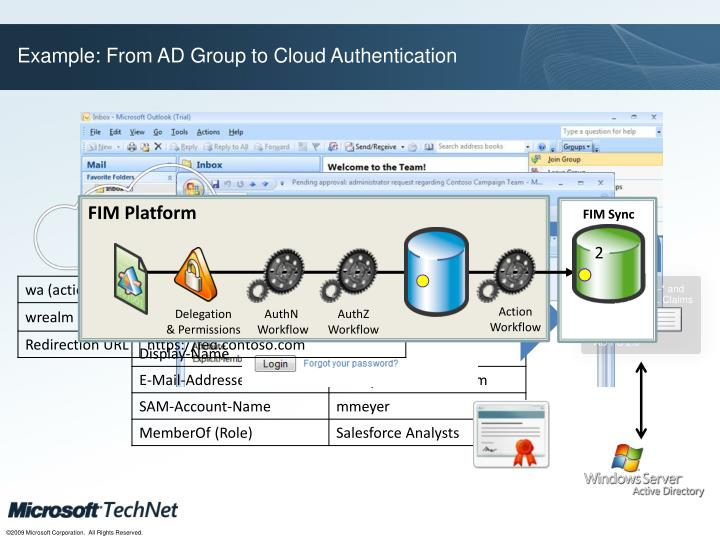 Example: From AD Group to Cloud Authentication