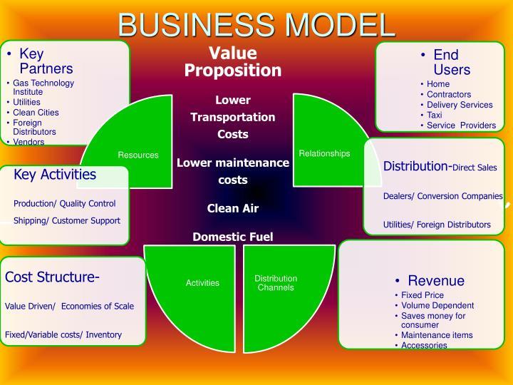 BUSINESS MODEL