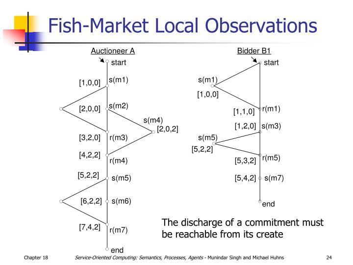 Fish-Market Local Observations
