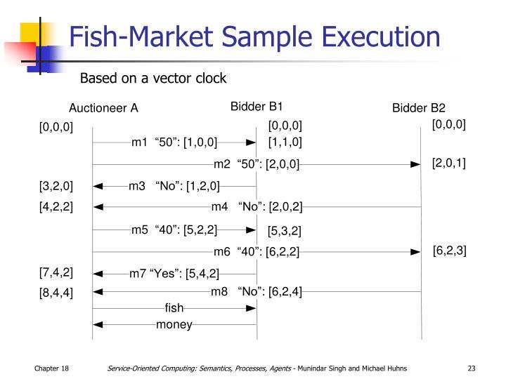 Fish-Market Sample Execution