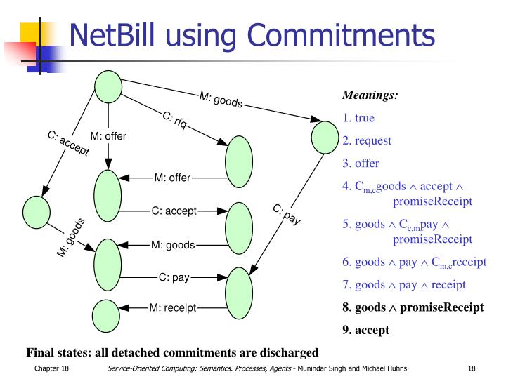 NetBill using Commitments