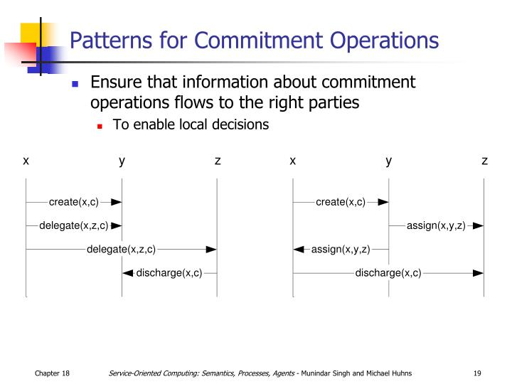 Patterns for Commitment Operations