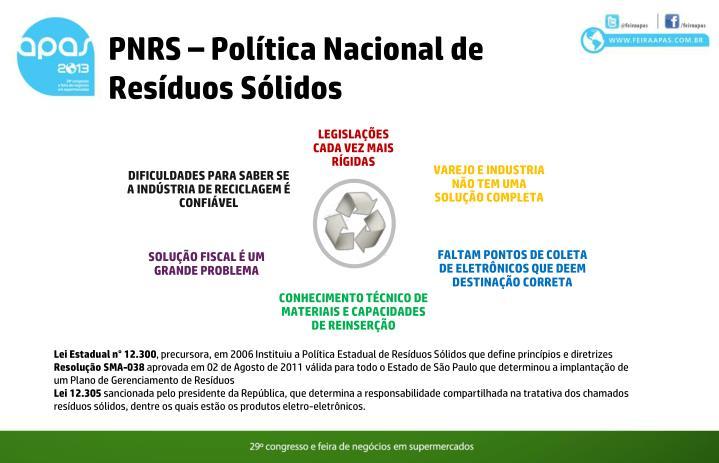 PNRS – Política Nacional de Resíduos Sólidos