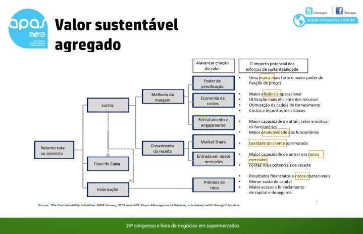 Valor sustentável agregado