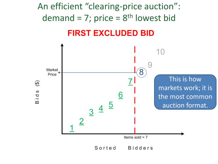 """An efficient """"clearing-price auction"""":"""