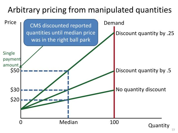 Arbitrary pricing from manipulated quantities