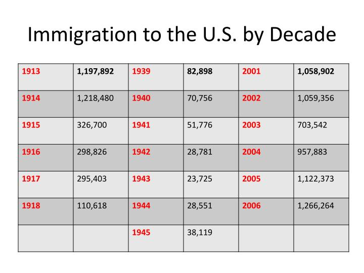 Immigration to the U.S. by Decade