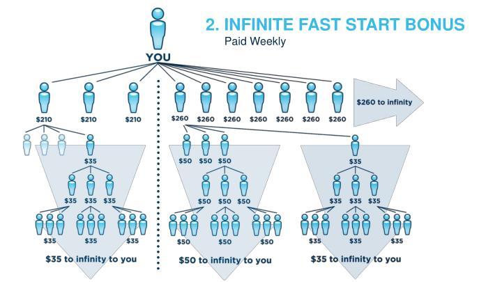 2. INFINITE FAST START BONUS