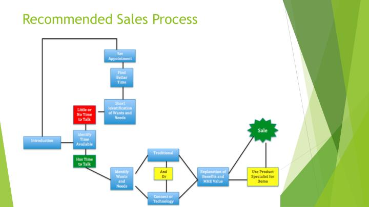 Recommended Sales Process