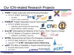 our icn related research projects
