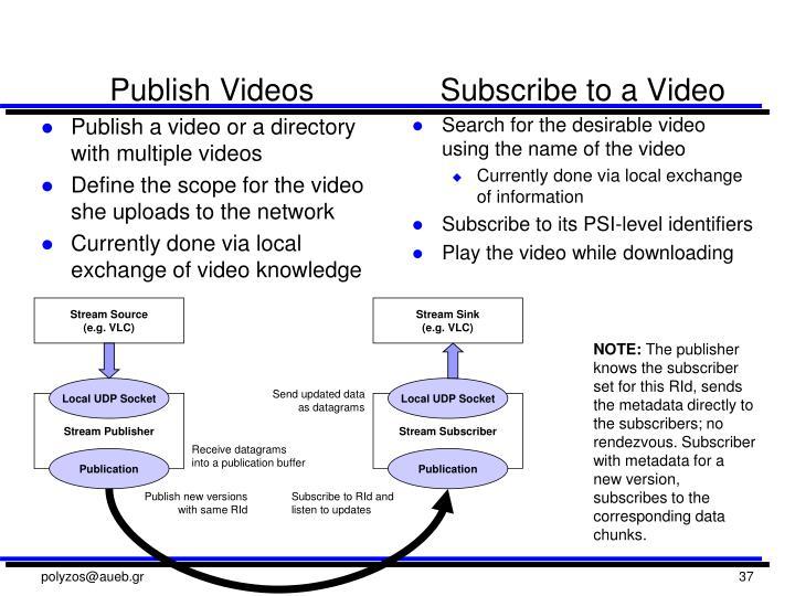 Publish Videos