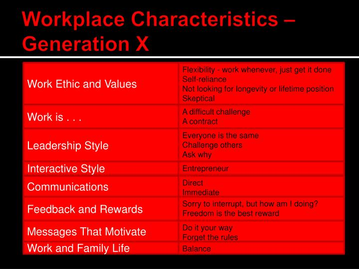 Workplace Characteristics – Generation X