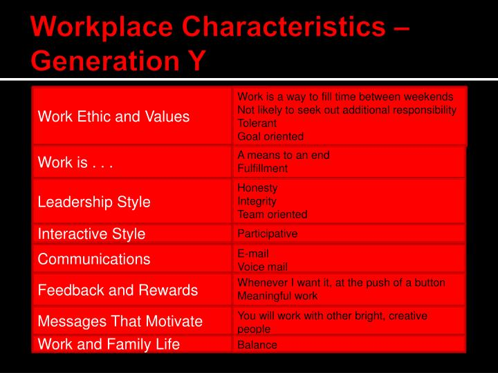 Workplace Characteristics – Generation Y