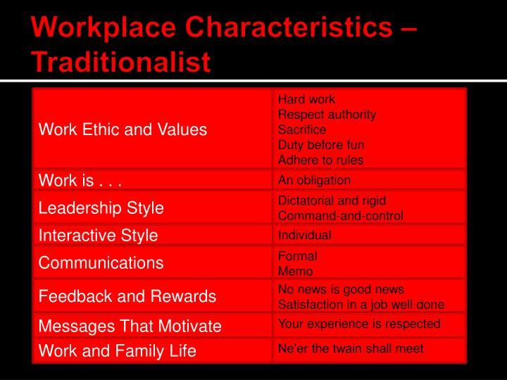 Workplace Characteristics – Traditionalist