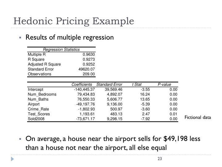 Hedonic Pricing Example